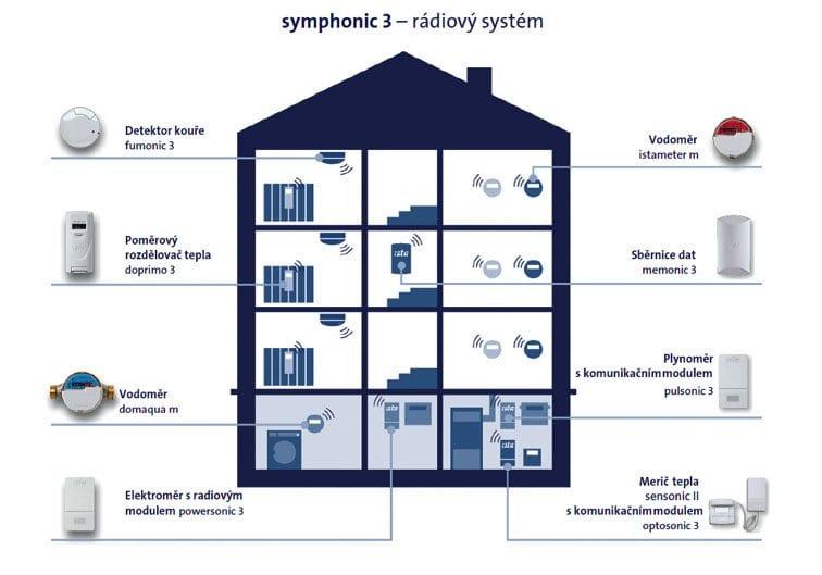 Syphonic-3
