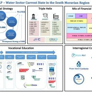 Mapování inovačního ekosystému vodního hospodářství vJihomoravském kraji